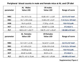 Peripheral  blood counts in male and female mice at AL and CR diet