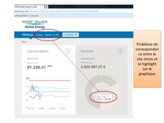Problème de correspondance entre le site choisi et le  highlight  sur le graphique