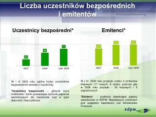 Liczba uczestników bezpośrednich  i emitentów