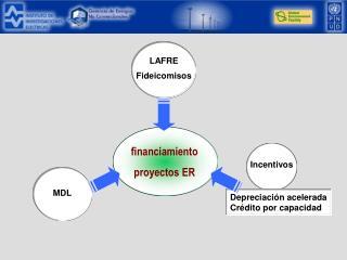 financiamiento proyectos ER