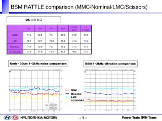 BSM RATTLE comparison (MMC/Nominal/LMC/Scissors)