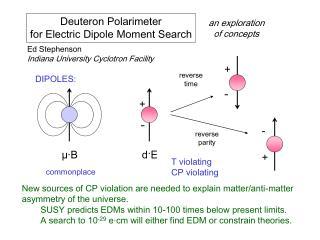 Deuteron Polarimeter for Electric Dipole Moment Search