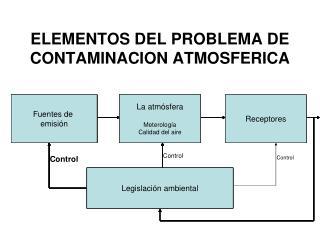 ELEMENTOS DEL PROBLEMA DE CONTAMINACION ATMOSFERICA