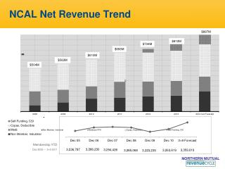 NCAL Net Revenue Trend