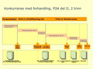 Konkurranse med forhandling, FOA del II, 2 trinn