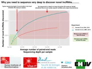 Number of novel lncRNAs discovered