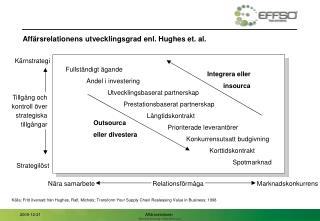 Affärsrelationens utvecklingsgrad enl. Hughes et. al.