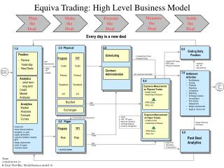 Equiva Trading: High Level Business Model