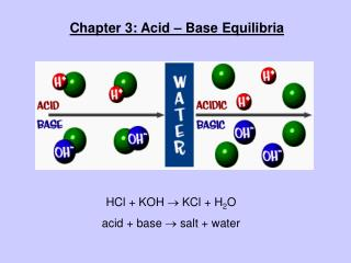 Chapter 3: Acid – Base Equilibria