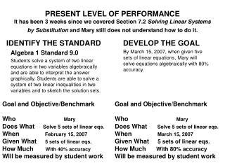 IDENTIFY THE STANDARD      Algebra 1 Standard 9.0
