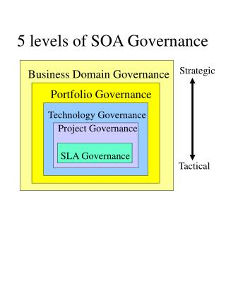 5 levels of SOA Governance