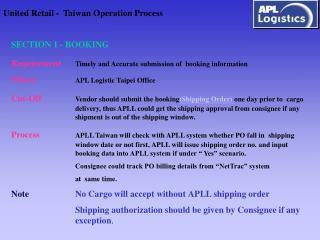United Retail -  Taiwan Operation Process
