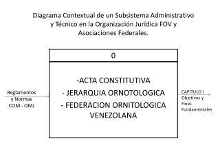 ACTA CONSTITUTIVA  JERARQUIA ORNOTOLOGICA  FEDERACION ORNITOLOGICA VENEZOLANA