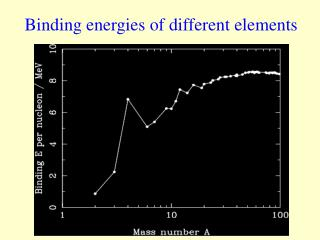 Binding energies of different elements