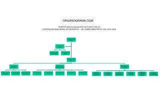 ORGANOGRAMA CGM