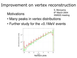 Improvement on vertex reconstruction