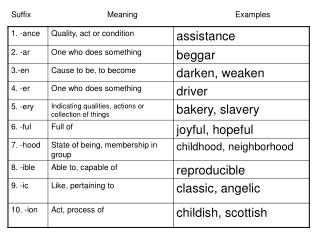 Suffix			Meaning				Examples