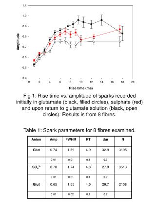 Table 1: Spark parameters for 8 fibres examined.