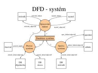 DFD - systém