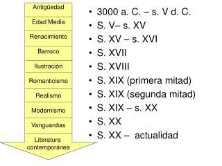 3000 a. C. – s. V d. C.  S. V– s. XV S. XV – s. XVI S. XVII S. XVIII S. XIX (primera mitad)
