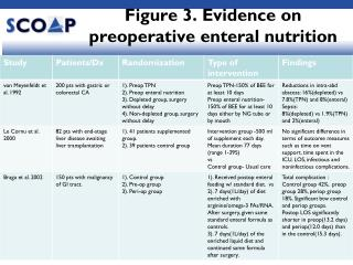 Figure 3. Evidence on preoperative enteral nutrition
