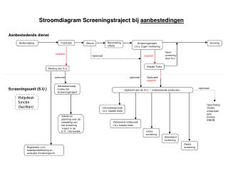 Geen  screening door S.U.