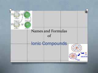 Names and Formulas of