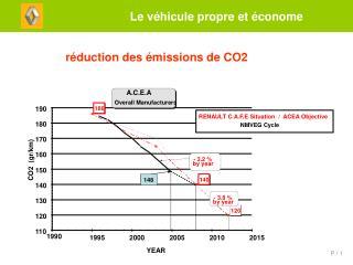 réduction des émissions de CO2