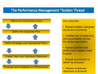 "The Performance Management ""Golden Thread """