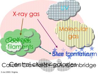 X-ray gas