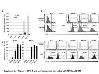 Supplementary Figure 1. CA19-9 and sLe x  expression correlated with FUT3 and FUT6