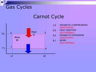 Gas Cycles