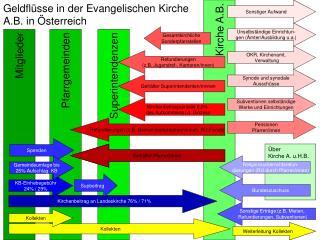 Geldflüsse in der Evangelischen Kirche  A.B. in Österreich