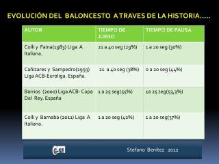 EVOLUCIÓN DEL  BALONCESTO  A TRAVES DE LA HISTORIA…..