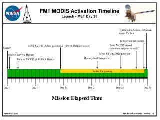 FM1 MODIS Activation Timeline Launch - MET Day 35