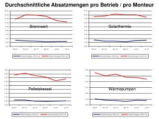 Durchschnittliche Absatzmengen pro Betrieb / pro Monteur