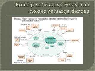 Konsep networking Pelayanan dokter keluarga dengan