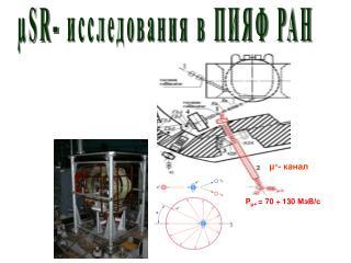 µSR- исследования в ПИЯФ РАН