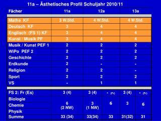 11a – Ästhetisches Profil Schuljahr 2010/11