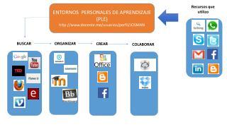 ENTORNOS  PERSONALES DE APRENDIZAJE (PLE) docente/usuarios/perfil/JOSMAN