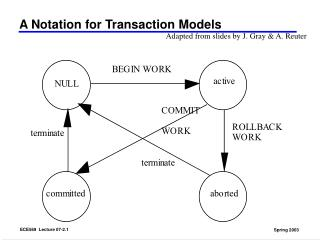 A Notation for Transaction Models
