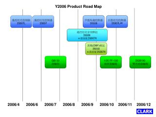 Y2006 Product Road Map
