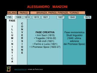 FASE CREATIVA  Inni  Sacri (1815) Tragedie (1816-22)  Odi  civili (1821)  Fermo e  Lucia (1821)