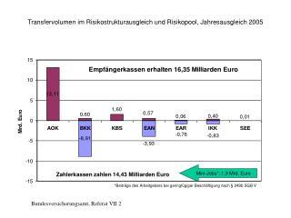 Transfervolumen im Risikostrukturausgleich und Risikopool, Jahresausgleich 2005