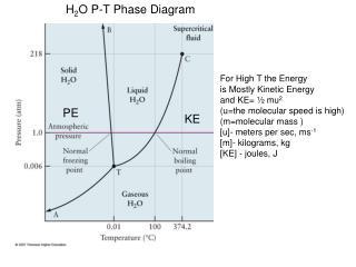 H 2 O P-T Phase Diagram