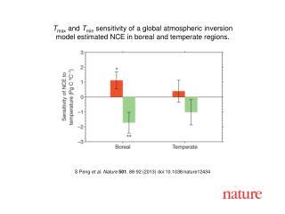 S Peng  et al.  Nature  501 ,  88 -92 (2013)  doi:10.1038/nature12434
