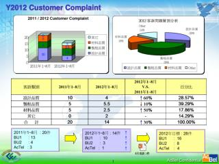Y2012 Customer Complaint