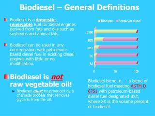 Biodiesel – General Definitions