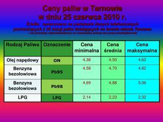 paliwa_tablica 25-06-10