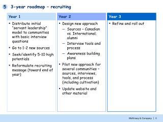 3-year roadmap – recruiting